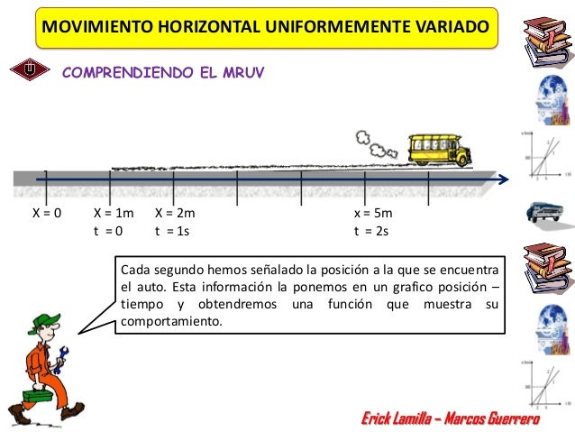 MOVIMIENTO HORIZONTAL UNIFORMEMENTE VARIADO      COMPRENDIENDO EL MRUVX=0      X = 1m   X = 2m                          x ...