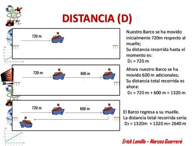 DISTANCIA (D)             Nuestro Barco se ha movido             inicialmente 720m respecto al             muelle;        ...