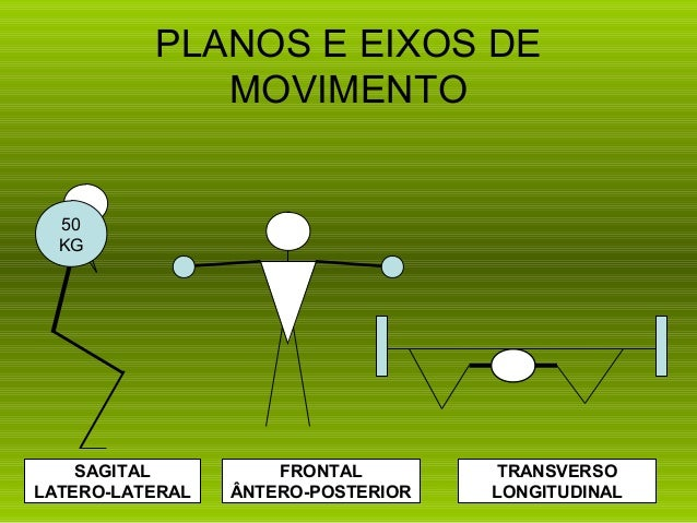 PLANOS E EIXOS DE             MOVIMENTO  50  KG    SAGITAL          FRONTAL         TRANSVERSOLATERO-LATERAL   ÂNTERO-POST...