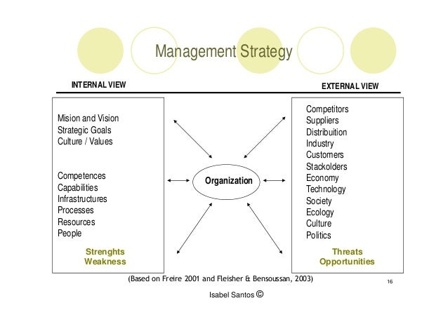 strategic management external analysis essay Strategic management final paper pepsico case study analysis lecturer: problem statements due to company's background and strategic management approaches space matrix internal strategic position external strategic position x axis competitive advantages.