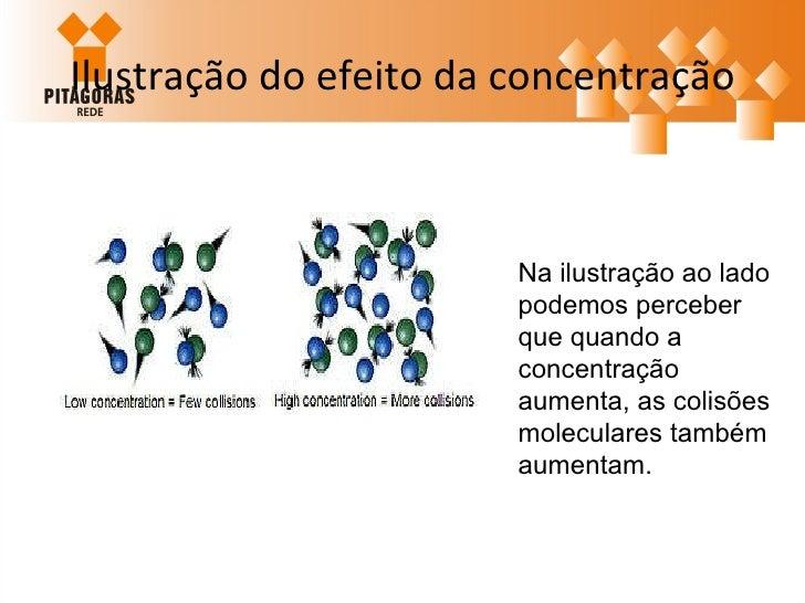 Ilustração do efeito da concentração Na ilustração ao lado podemos perceber que quando a concentração aumenta, as colisões...