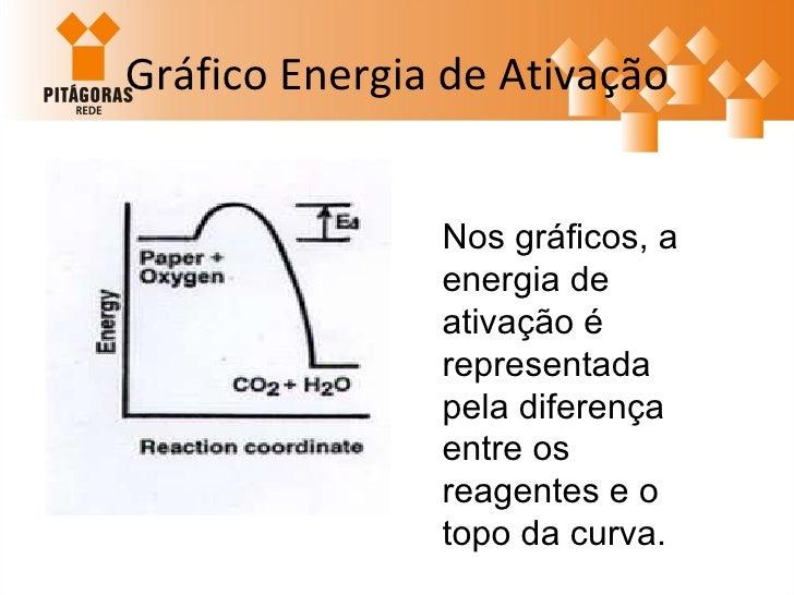 Gráfico Energia de Ativação Nos gráficos, a energia de ativação é representada pela diferença entre os reagentes e o topo ...