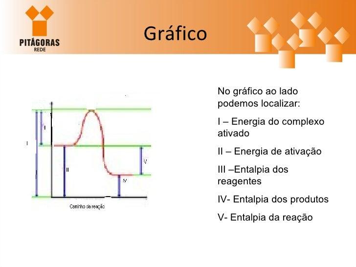 Gráfico  No gráfico ao lado podemos localizar: I – Energia do complexo ativado II – Energia de ativação III –Entalpia dos ...