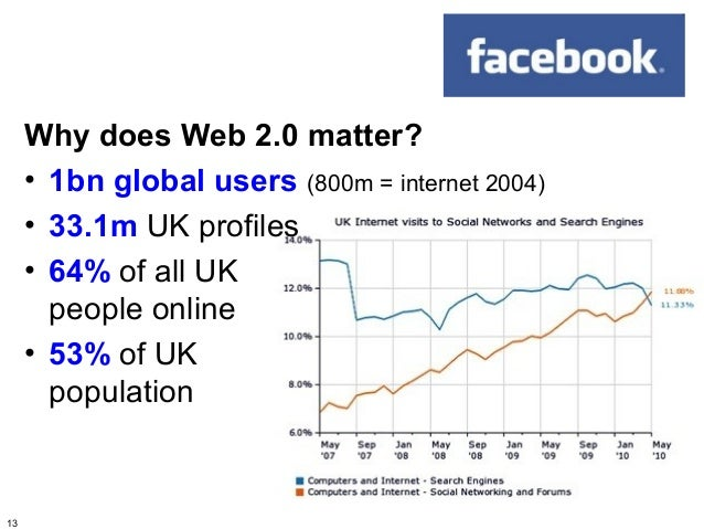 Why does Web 2.0 matter?     • 1bn global users (800m = internet 2004)     • 33.1m UK profiles     • 64% of all UK       p...