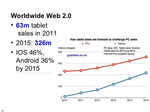 Worldwide Web 2.0     • 63m tablet        sales in 2011     • 2015: 326m     • IOS 46%,       Android 36%       by 2015   ...