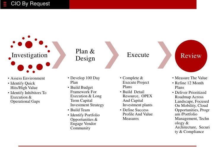 CIO By Request                               Plan &  Investigation                                        Execute         ...