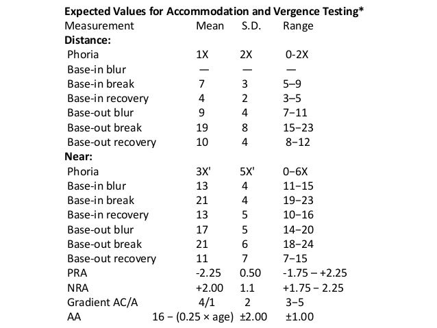Expected Values for Accommodation and Vergence Testing* Measurement Mean S.D. Range Distance: Phoria 1X 2X 0-2X Base-in bl...