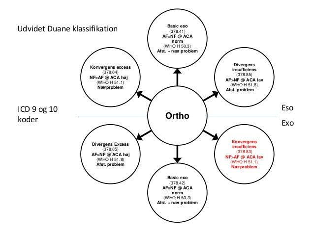 Ortho Basic eso (378.41) AF=NF @ ACA norm (WHO H 50,3) Afst. + nær problem Divergens insufficiens (378.85) AF>NF @ ACA lav...
