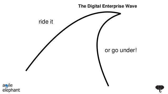 The Digital Enterprise Wave