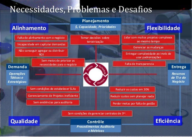 Necessidades, Problemas e Desafios Procedimentos Auditoria e Métricas Contrôle Operações Táticas e Estratégicas Demanda Re...