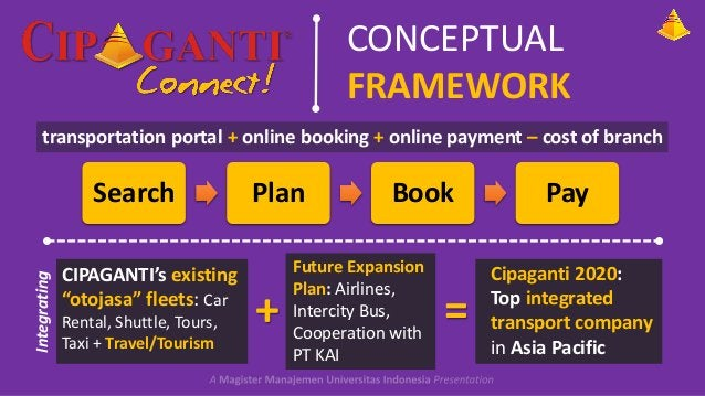 CONCEPTUAL FRAMEWORK transportation portal + online booking + online payment – cost of branch  Integrating  Search CIPAGAN...