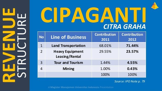 STRUCTURE  REVENUE  CIPAGANTI CITRA GRAHA  Line of Business  Contribution 2011  Contribution 2012  1 2  Land Transportatio...