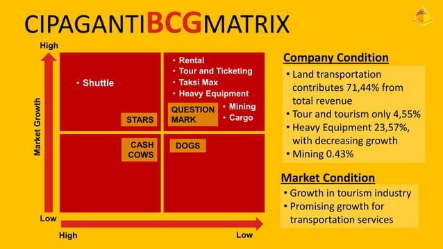 CIPAGANTIBCGMATRIX High • • • •  Market Growth  • Shuttle  STARS CASH COWS  Rental Tour and Ticketing Taksi Max Heavy Equi...