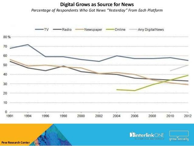 Diversification of Media                          Trust in Information Sources     2011     Informed Public     2012     I...