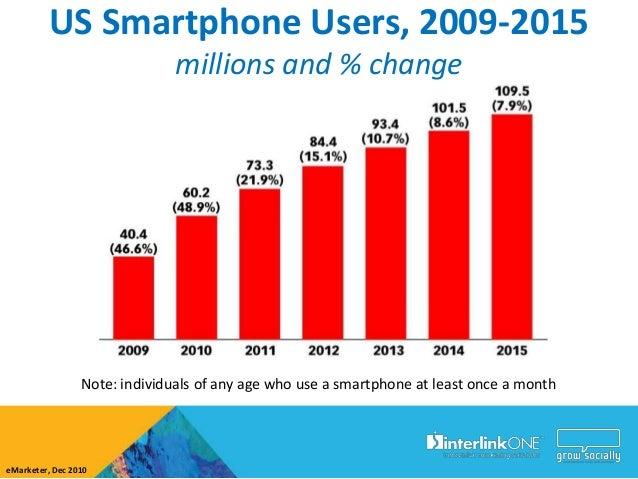 Mobile Internet UsageMorgan Stanley