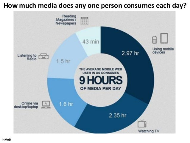 How does your audiences get their information?                 Magazines       Email    Social                            ...
