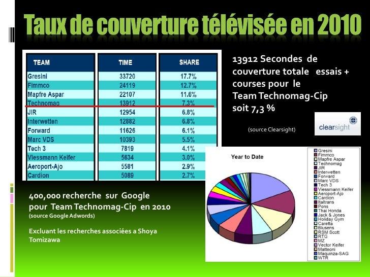 Alain Bronec     Dominique Aegerter   Kenan Sofuoglu   Olivier Métraux   Fred CorminboeufGerant du Team                   ...