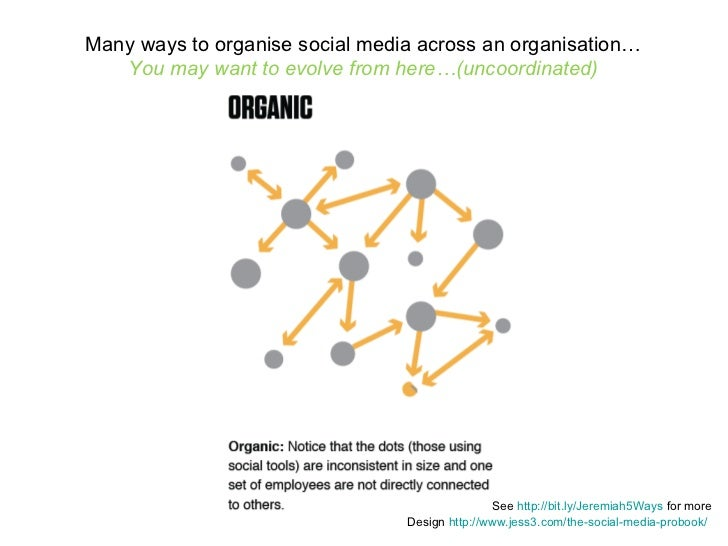Many ways to organise social media across an organisation… You may want to evolve from here…(uncoordinated) Design  http:/...