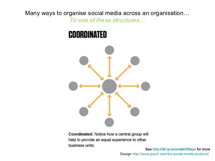 See  http://bit.ly/Jeremiah5Ways  for more Many ways to organise social media across an organisation… To one of these stru...