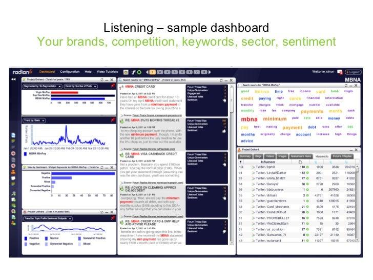 Listening – sample dashboard Your brands, competition, keywords, sector, sentiment