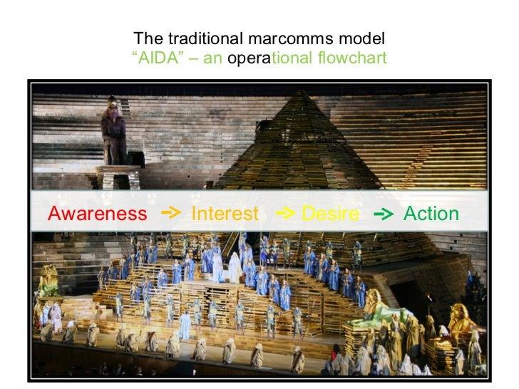"The traditional marcomms model ""AIDA"" – an  opera tional flowchart Awareness Interest Desire Action"