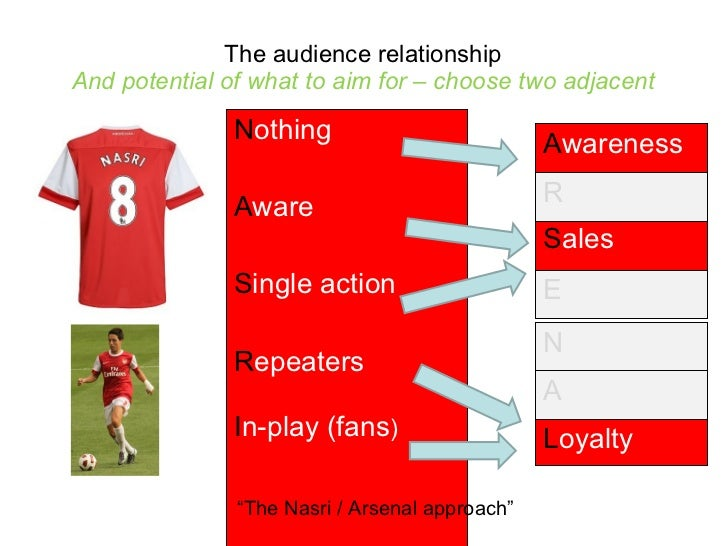 The audience relationship And potential of what to aim for – choose two adjacent <ul><li>N othing </li></ul><ul><li>A ware...