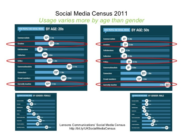 Social Media Census 2011 Usage varies more by age than gender Lansons Communications' Social Media Census http://bit.ly/UK...