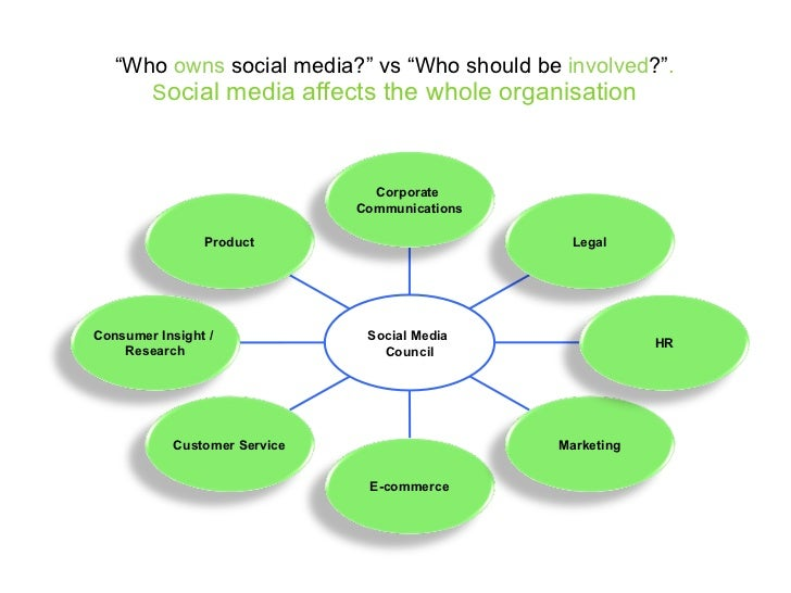 """"""" Who  owns  social media?"""" vs """"Who should be  involved ?"""" . S ocial media affects the whole organisation Product Consumer..."""