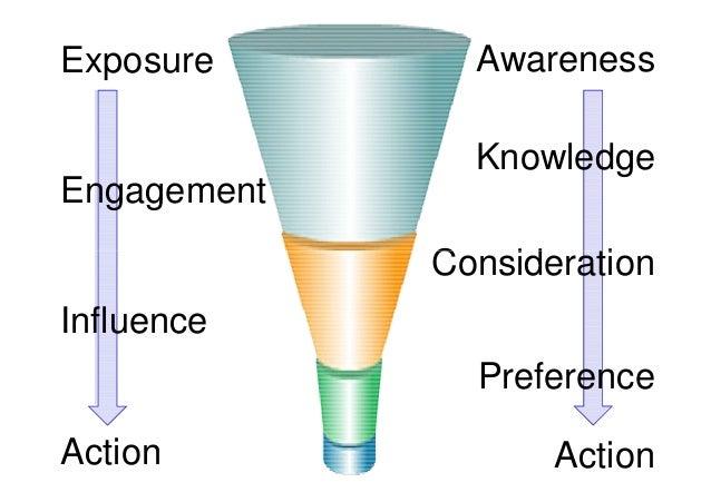 Exposure       Awareness               KnowledgeEngagement             ConsiderationInfluence               PreferenceActi...