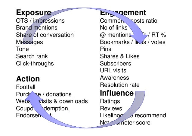 Exposure                     EngagementOTS / impressions            Comments/posts ratioBrand mentions               No of...