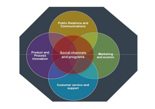 Awareness                 Marketing Measurement•   Conversation          • Search, media, email,•   Advocacy              ...