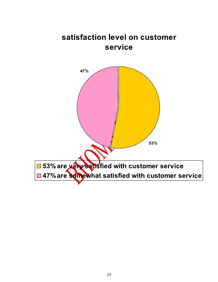 level of customer satisfaction in school The necessity to monitor and measure customer satisfaction comes  or exceed  expectations determines the degree of customer satisfaction.