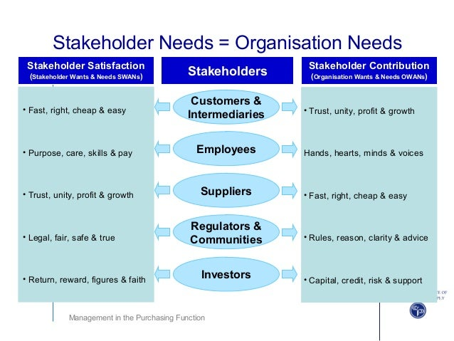 company purpose and stakeholder analysis wonderland A complete it software project stakeholder analysis stakeholder definition perhaps the first place to look for stakeholders is your company organisation.