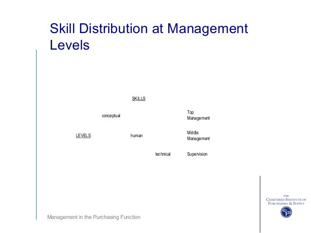 what is the relation between human skill and conceptual skill and technical skill Learning outcomes differentiate between the functions of top managers, middle managers, and first-line managers describe technical skills in relation to management describe conceptual skills in relation to management describe human skills in relation to management two men in business suits juggle apples being a.