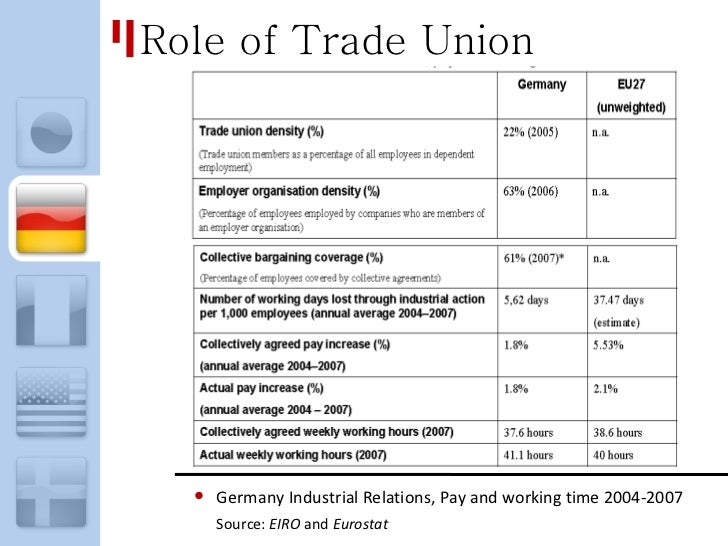 """the role of trade union Social security is a system of """"mutual aid"""" meaning """"social solidarity,"""" which is  precisely the role of trade unions the history of social security is a record of  efforts."""