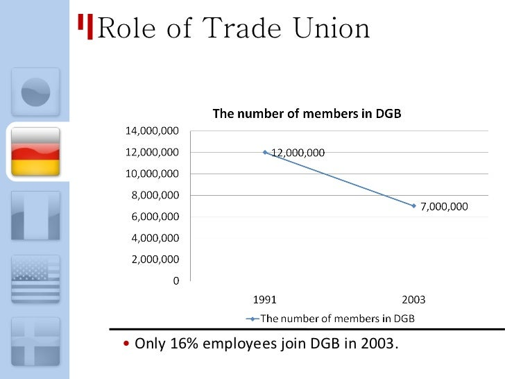 The main features of trade unionism industrial unionism and socialism