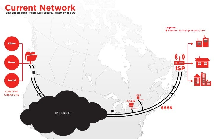 Current NetworkLow Speed, High Priced, Less Secure, Reliant on the US                                                     ...