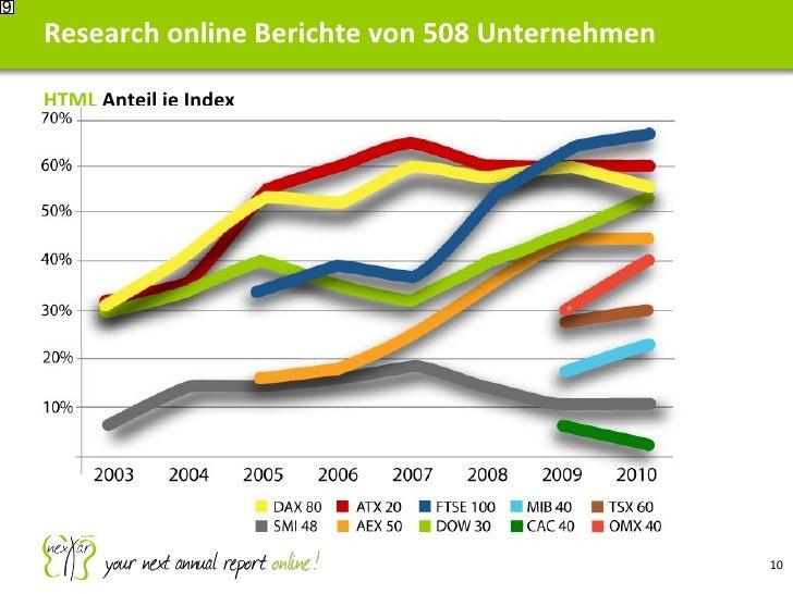 Research online Berichte von 508 Unternehmen 9 HTML  Anteil je Index