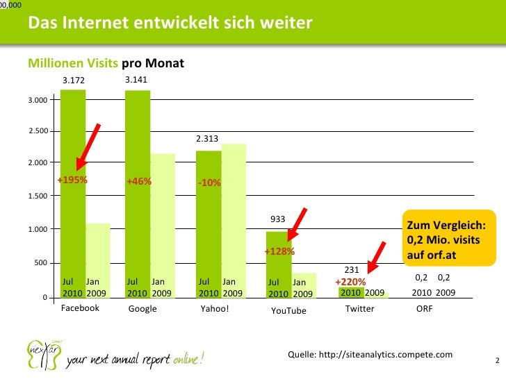 <ul><li>Millionen Visits  pro Monat </li></ul>Das Internet entwickelt sich weiter 2010 2009 2010 7,000,000 YouTube Twitter...