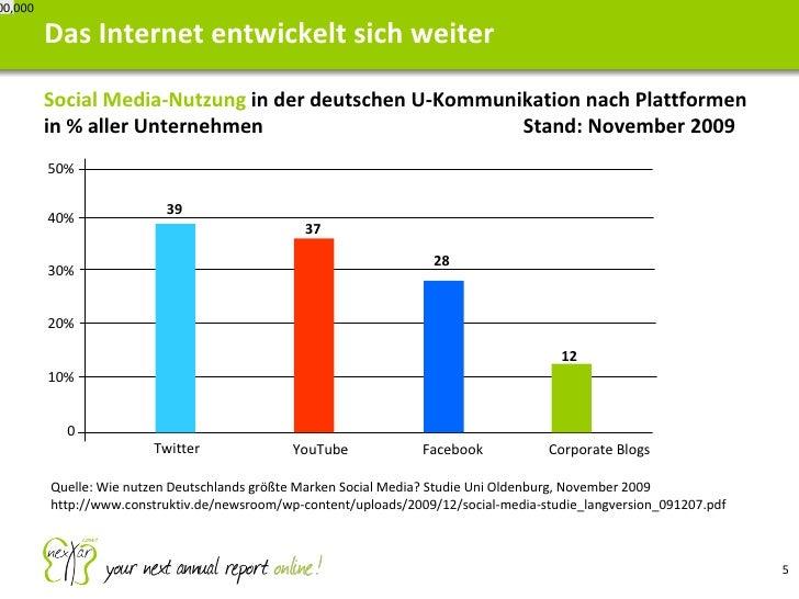 <ul><li>Social Media-Nutzung  in der deutschen U-Kommunikation nach Plattformen in % aller Unternehmen Stand: November 200...