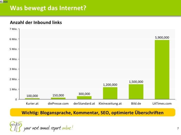 <ul><li>Anzahl der Inbound links </li></ul>Was bewegt das Internet? 7,000,000 100,000 150,000 300,000 Kleinezeitung.at 1,2...