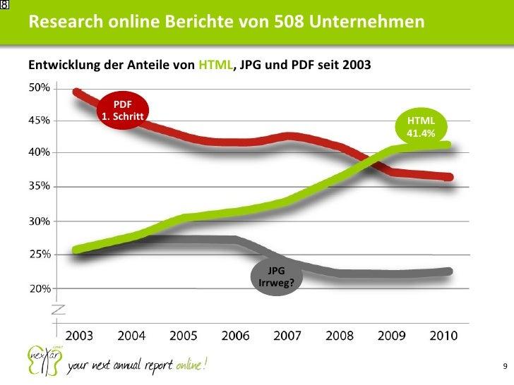 Research online Berichte von 508 Unternehmen 8 PDF 1. Schritt HTML 41.4% Entwicklung der Anteile von  HTML , JPG und PDF s...