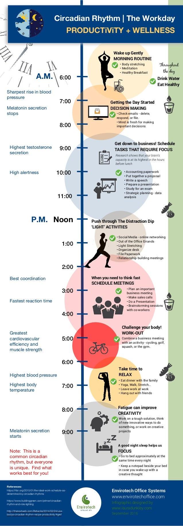 A.M. 6:00 9:00 10:00 3:00 5:00 6:00 7:00 9:00 Noon Sharpest rise in blood pressure Melatonin secretion stops High alertnes...