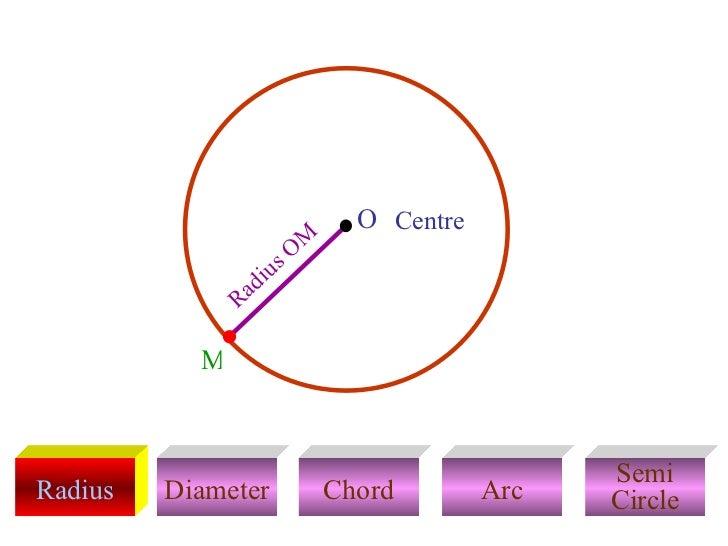 Circle 28 728gcb1328569837 radius diameter chord arc semi circle radius om centre m o ccuart Gallery