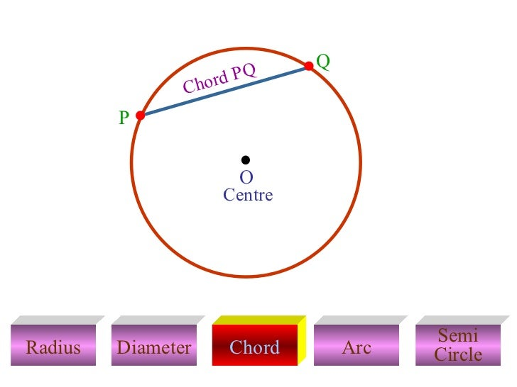 Circle 30 728gcb1328569837 radius diameter chord arc semi circle centre chord pq p q o ccuart Gallery