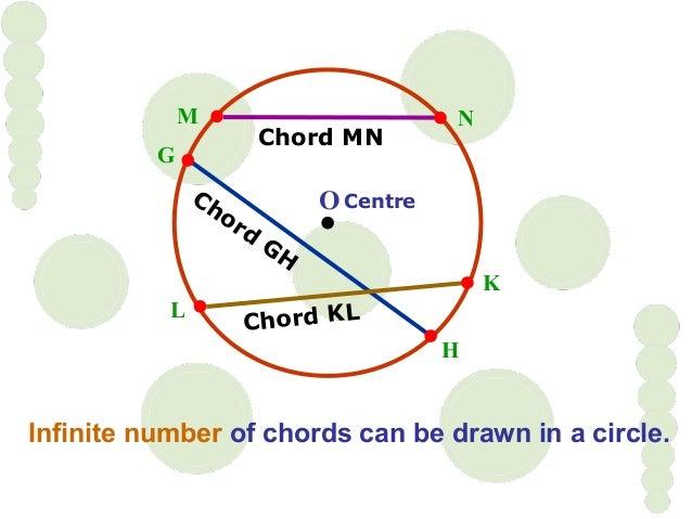 L K M N Chord MN O Centre Infinite number of chords can be drawn in a circle. Chord KL Chord GH G H