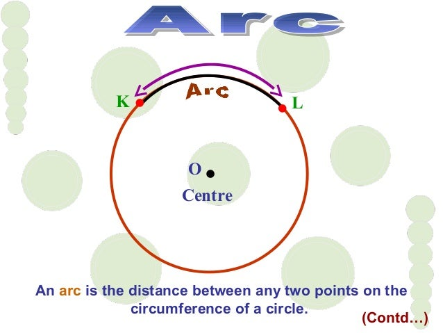 O Centre An arc is the distance between any two points on the circumference of a circle. K L (Contd…)