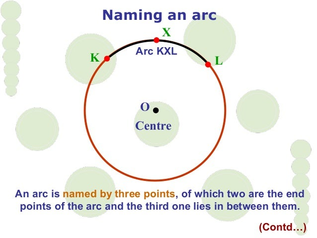 O Centre LK An arc is named by three points, of which two are the end points of the arc and the third one lies in between ...