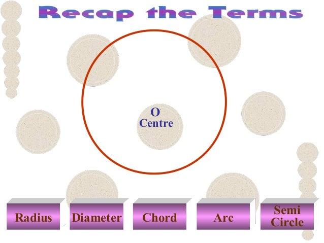 Radius Diameter Chord Arc Semi Circle Centre O