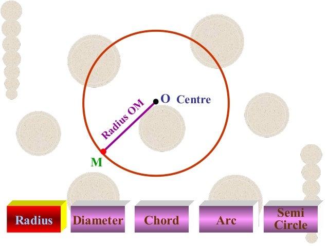 Radius Diameter Chord Arc Semi Circle Radius O M Centre M O